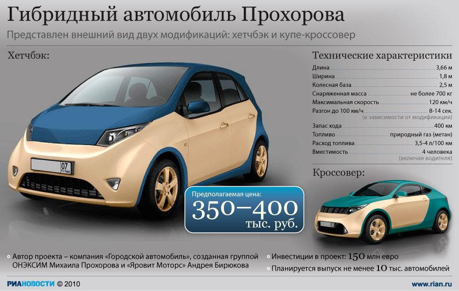 Автомобиль Прохорова