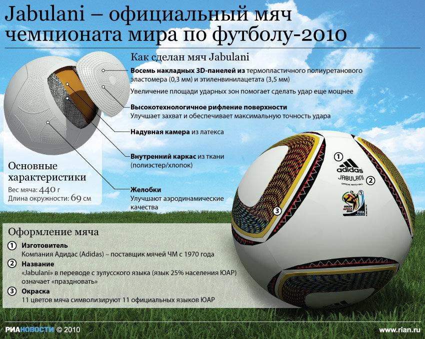 Джабулани футбольный мяч - Jabulani – официальный мяч чемпионата мира по футболу – 2010