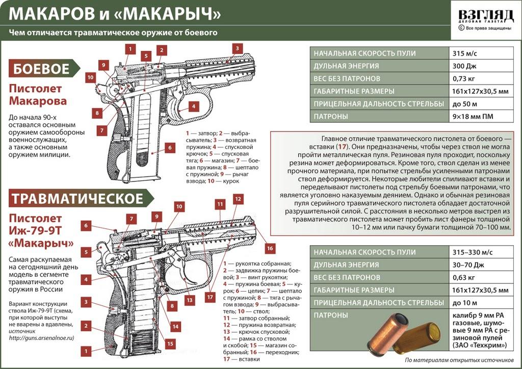 Пистолет  Макаров характеристика