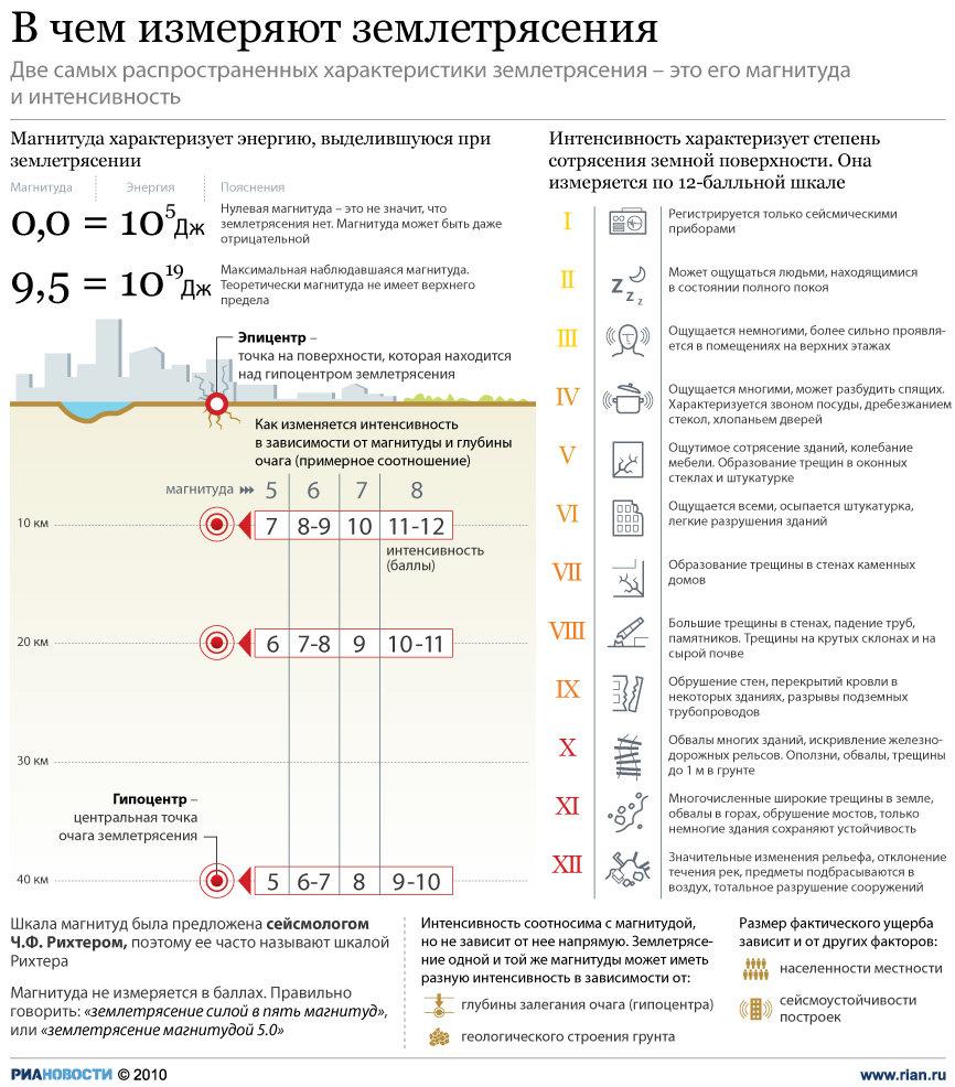 Землетрясения доклад измерение землятресений
