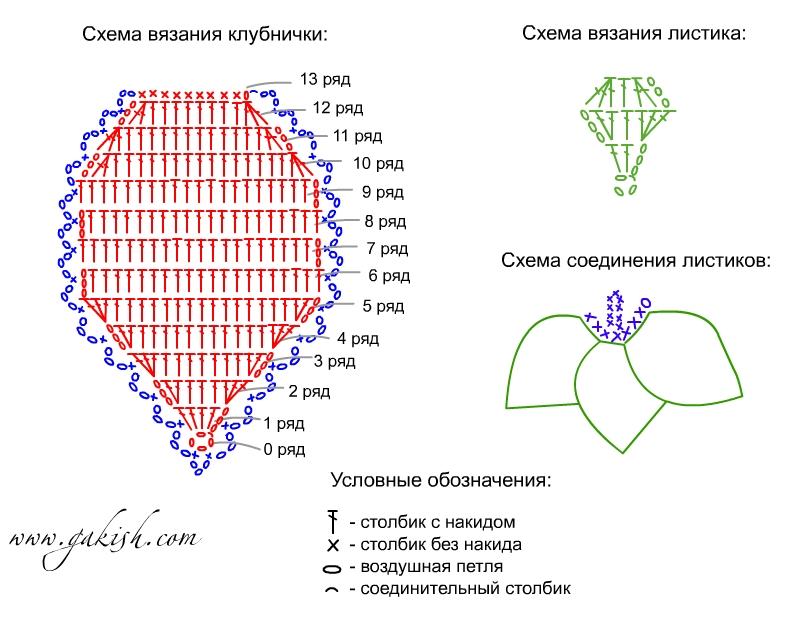 Прихватка клубника крючком схема